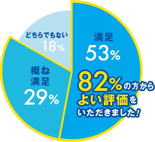 82%の方からよい評価をいただきました!