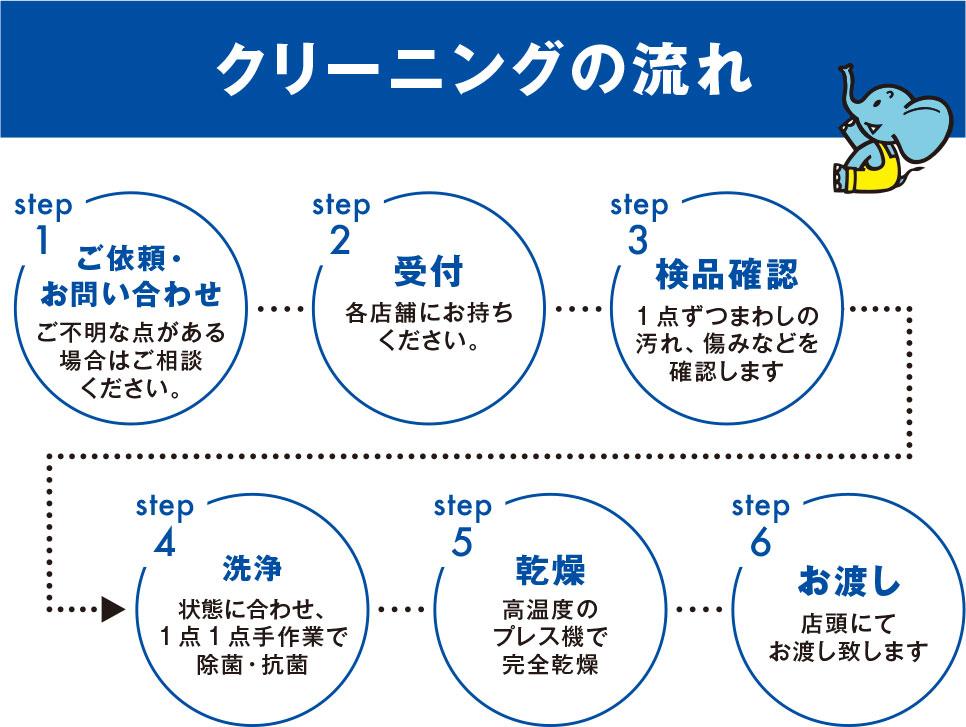 クリーニングの流れ、step1-ご依頼・お問い合わせ、step2-受付、step3-検品確認、step4-洗浄、step5-乾燥、step6-お渡し