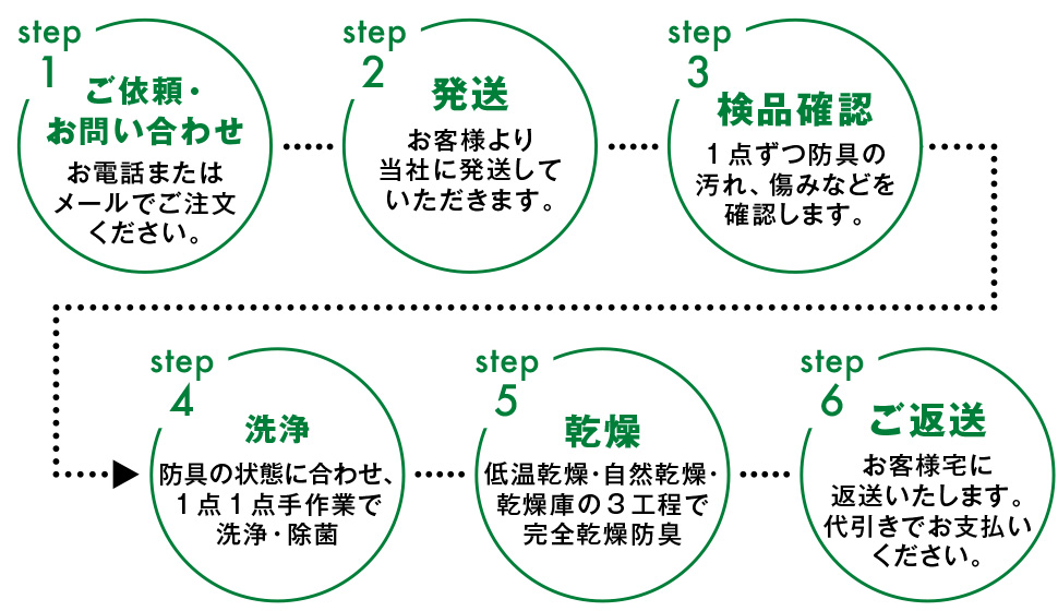 クリーニングの流れ5step